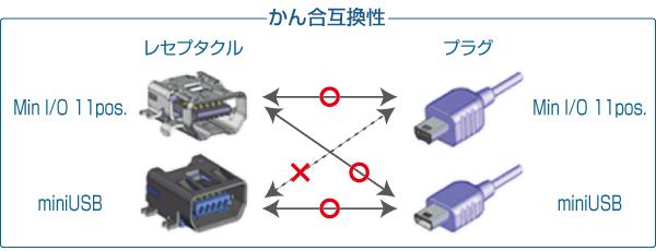 AXJ436540 & AXJ443000かん合互換性