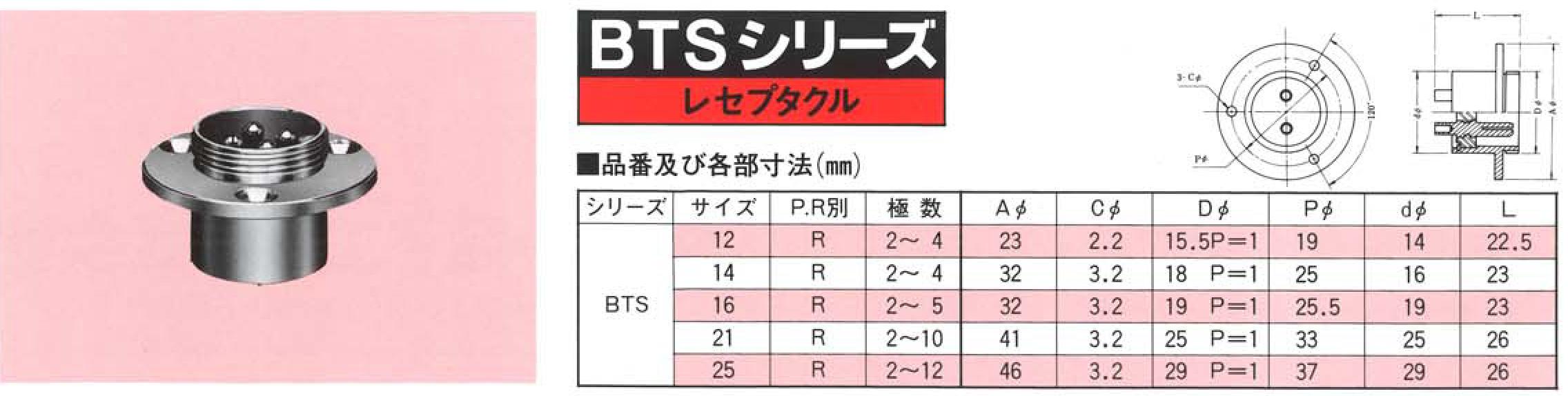 ダイドー電子工業株式会社、BTSシリーズ・レセプタクル